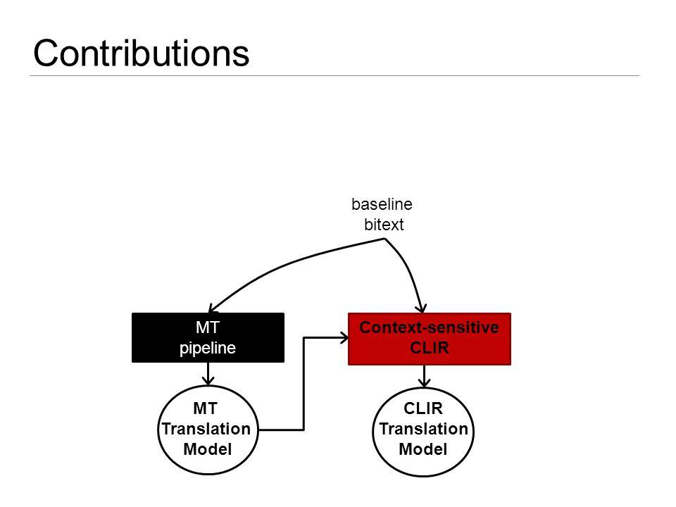 Token-based CLIR Contributions MT pipeline baseline bitext CLIR Translation Model MT Translation Model Context-sensitive CLIR