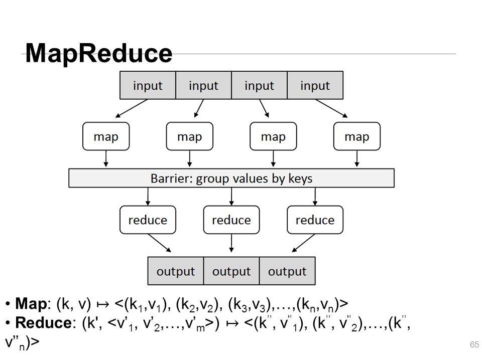 MapReduce 65 Map: (k, v) ↦ Reduce: (k', ) ↦