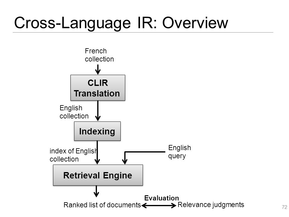 Cross-Language IR: Overview 72 Relevance judgments Evaluation index of English collection Indexing French collection CLIR Translation CLIR Translation English collection Retrieval Engine Ranked list of documents English query