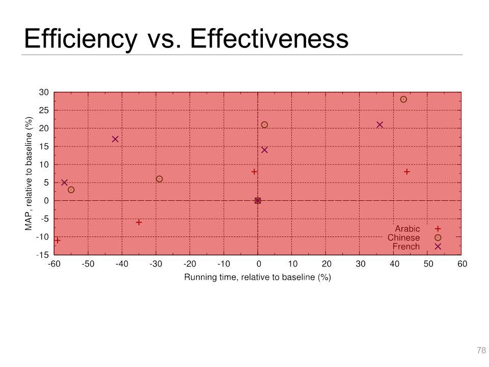 Efficiency vs. Effectiveness 78