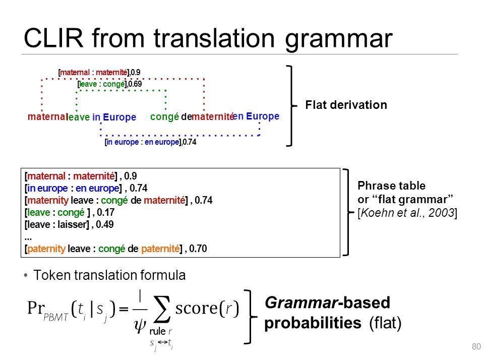 CLIR from translation grammar Token translation formula 80 [maternal : maternité], 0.9 [in europe : en europe], 0.74 [maternity leave : congé de maternité], 0.74 [leave : congé ], 0.17 [leave : laisser], 0.49...