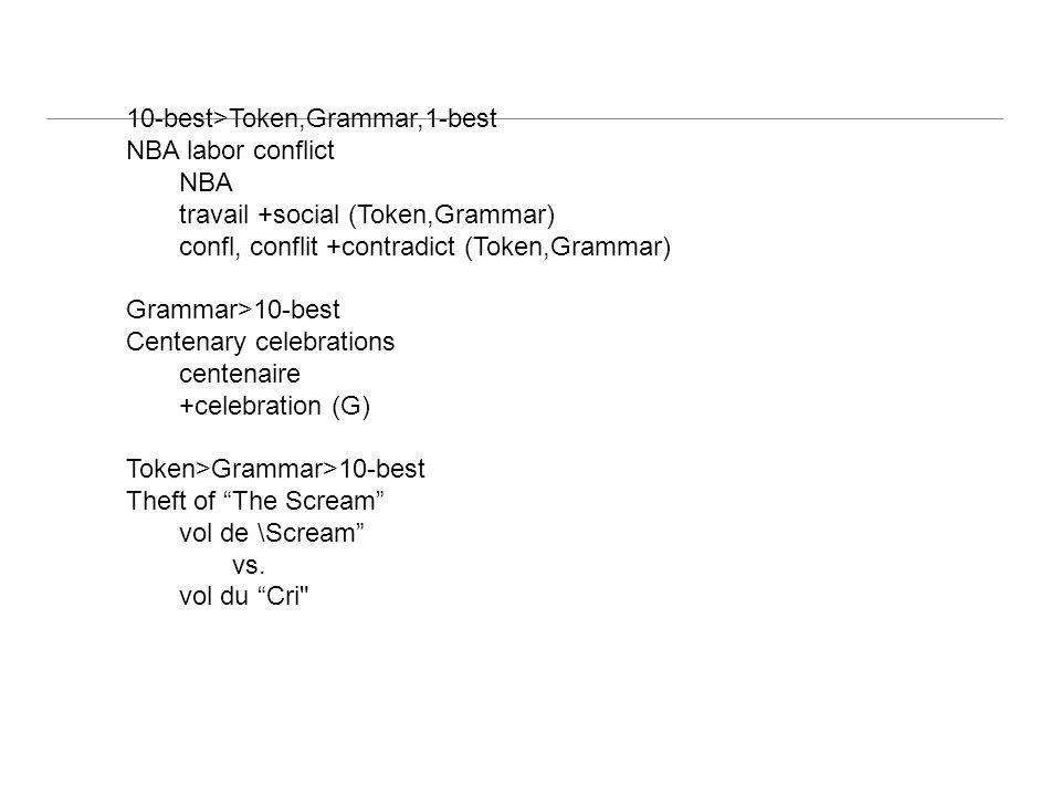 10-best>Token,Grammar,1-best NBA labor conflict NBA travail +social (Token,Grammar) confl, conflit +contradict (Token,Grammar) Grammar>10-best Centena