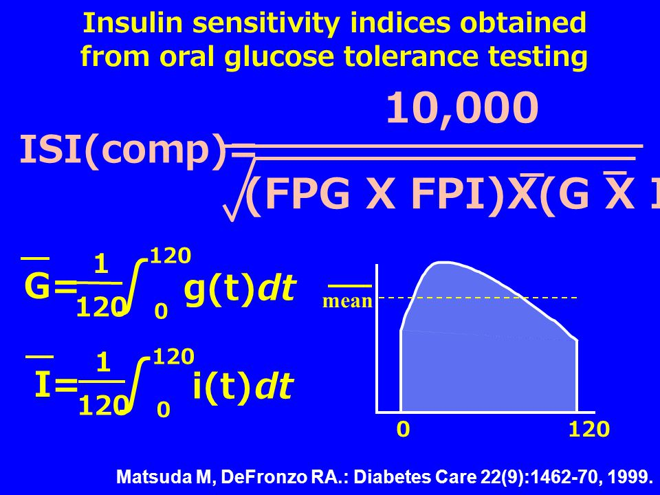 Insulin sensitivity indices obtained from oral glucose tolerance testing (FPG X FPI)X(G X I) 10,000 ISI(comp)= 120 G= ∫ g(t)dt 0 120 1 I= ∫ i(t)dt 0 120 1 0 mean Matsuda M, DeFronzo RA.: Diabetes Care 22(9):1462-70, 1999.