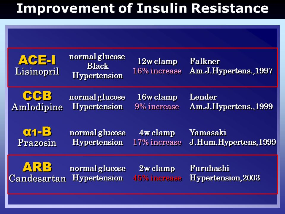 Improvement of Insulin Resistance Lender Am.J.Hypertens.,1999 Lender Am.J.Hypertens.,1999 CCB Amlodipine CCB Amlodipine normal glucose Hypertension normal glucose Hypertension Falkner Am.J.Hypertens.,1997 Falkner Am.J.Hypertens.,1997 ACE-I Lisinopril ACE-I Lisinopril normal glucose Black Hypertension normal glucose Black Hypertension Yamasaki J.Hum.Hypertens,1999 Yamasaki J.Hum.Hypertens,1999 α 1 -B Prazosin α 1 -B Prazosin normal glucose Hypertension normal glucose Hypertension Furuhashi Hypertension,2003 Furuhashi Hypertension,2003 ARB Candesartan ARB Candesartan normal glucose Hypertension normal glucose Hypertension 16w clamp 9% increase 16w clamp 9% increase 12w clamp 16% increase 12w clamp 16% increase 4w clamp 17% increase 4w clamp 17% increase 2w clamp 45% increase 2w clamp 45% increase