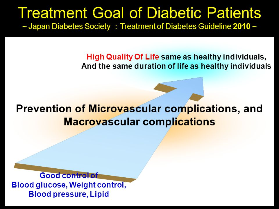 High Quality Of Life same as healthy individuals, And the same duration of life as healthy individuals Prevention of Microvascular complications, and Macrovascular complications Good control of Blood glucose, Weight control, Blood pressure, Lipid Treatment Goal of Diabetic Patients ~ Japan Diabetes Society : Treatment of Diabetes Guideline 2010 ~