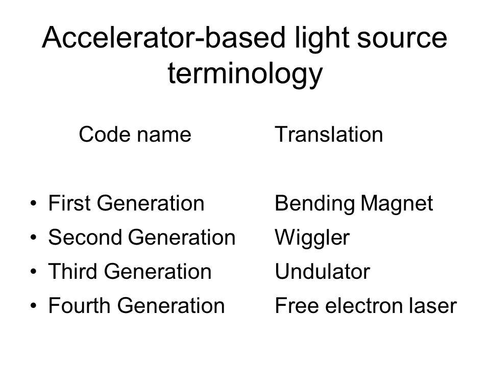 Accelerator-based light source terminology Code nameTranslation First GenerationBending Magnet Second GenerationWiggler Third GenerationUndulator Fourth GenerationFree electron laser