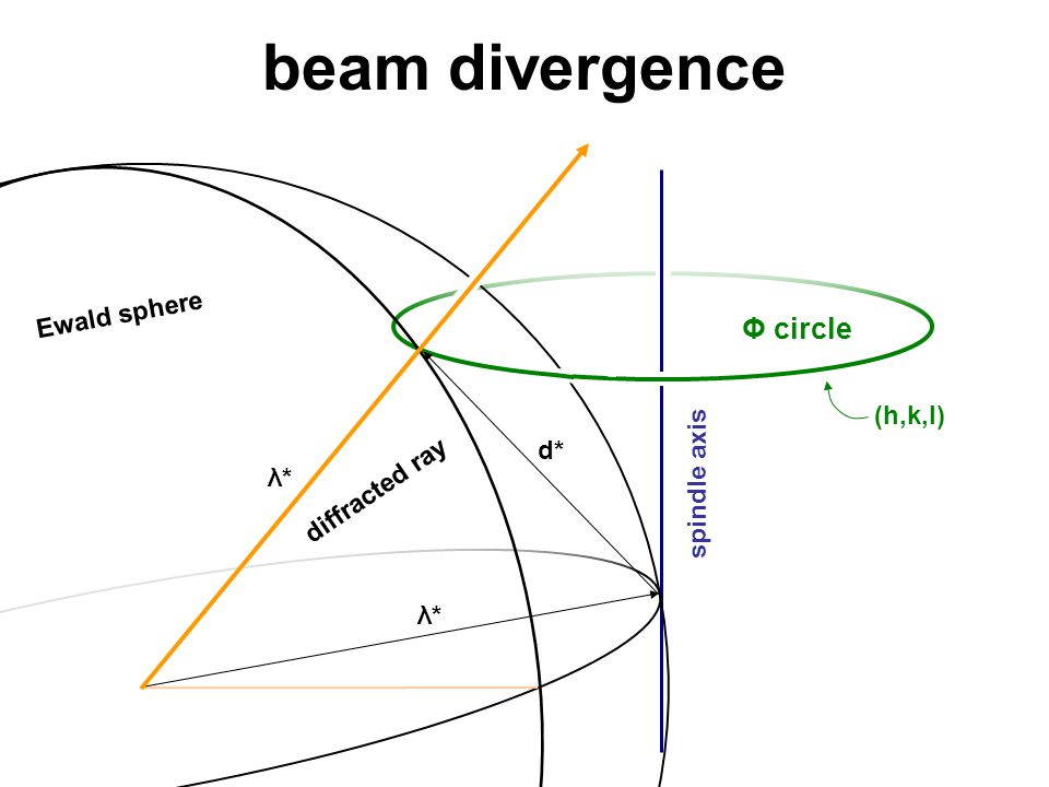 beam divergence spindle axis Φ circle diffracted ray (h,k,l) d* Ewald sphere λ*λ* λ*λ*