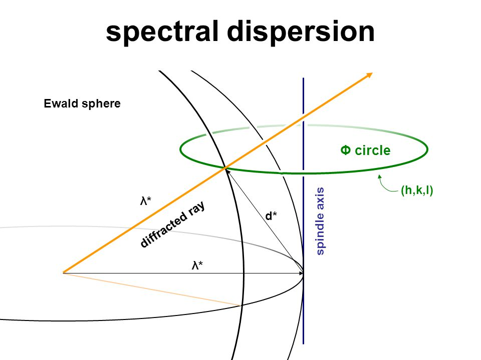 spectral dispersion Ewald sphere spindle axis Φ circle diffracted ray (h,k,l) d* λ*λ* λ*λ*