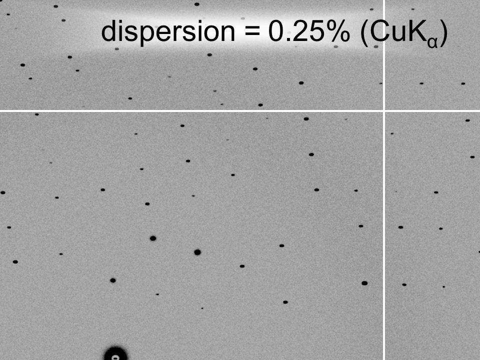 dispersion = 0.25% (CuK α )