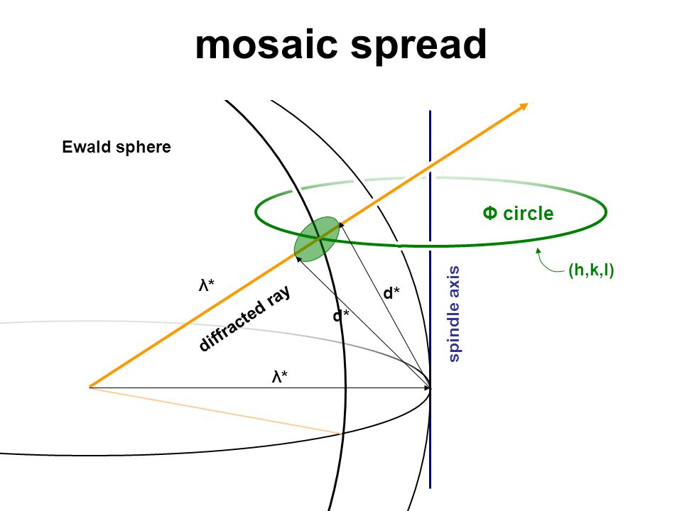 mosaic spread Ewald sphere spindle axis Φ circle diffracted ray (h,k,l) λ*λ* λ*λ* d*