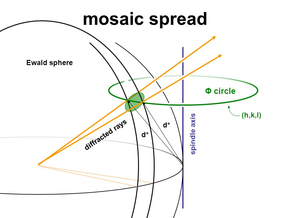 mosaic spread Ewald sphere spindle axis Φ circle diffracted rays (h,k,l) d*