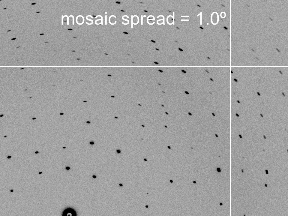 mosaic spread = 1.0º