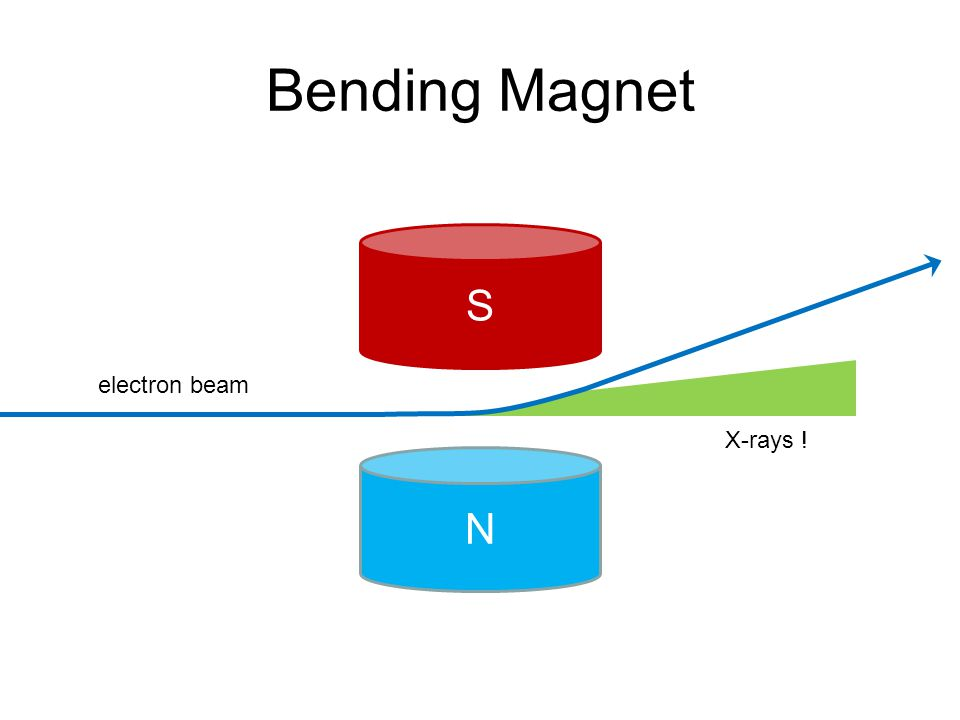Bending Magnet N electron beam X-rays ! S