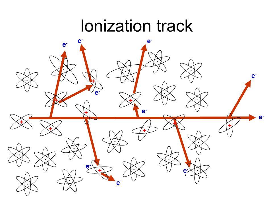 Ionization track e-e- e-e- e-e- e-e- e-e- e-e- e-e- e-e- e-e- + + + + + + + + + e-e- +