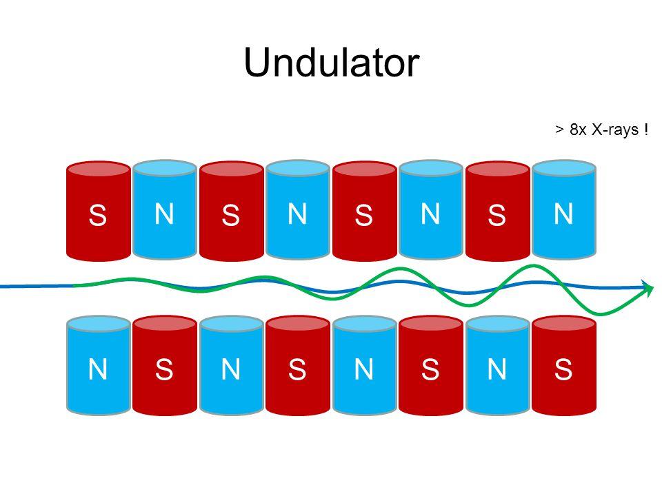 Undulator N S N S N S N S S N S N S N S N > 8x X-rays !