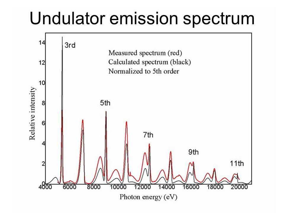 Undulator emission spectrum