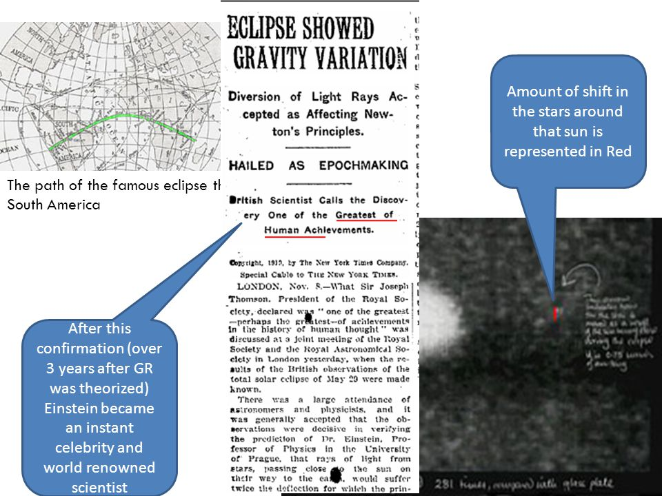 The path of the famous eclipse through South America Amount of shift in the stars around that sun is represented in Red After this confirmation (over 3 years after GR was theorized) Einstein became an instant celebrity and world renowned scientist