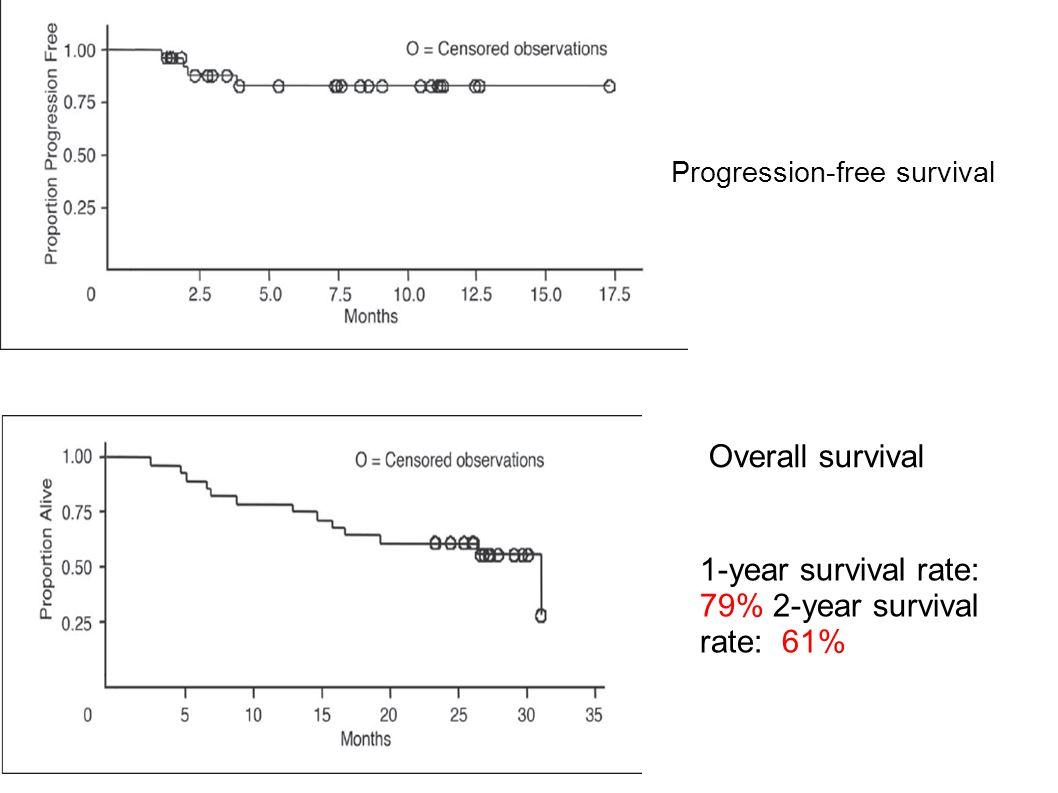 Progression-free survival Overall survival 1-year survival rate: 79% 2-year survival rate: 61%