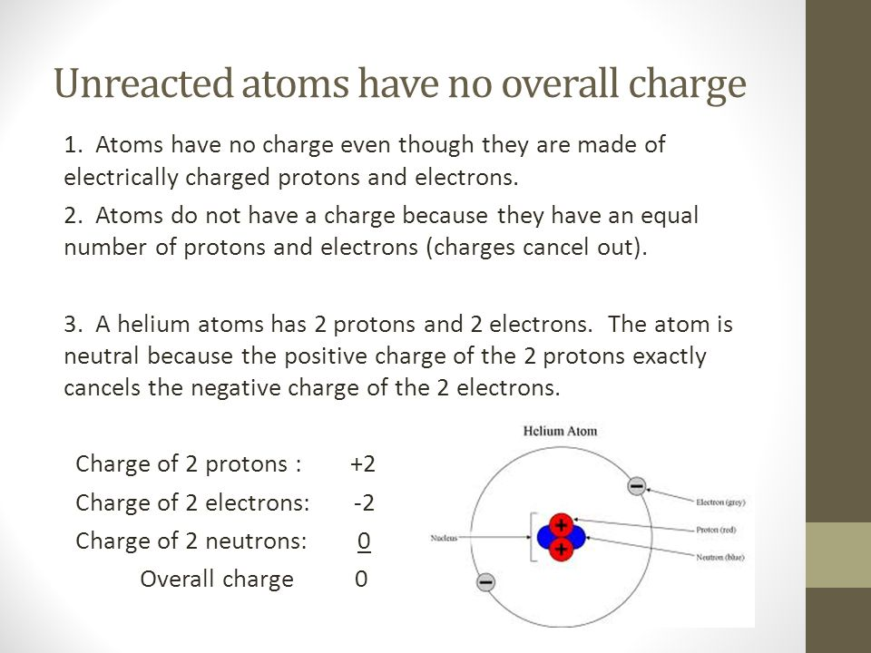 Unreacted atoms have no overall charge 1. Atoms have no charge even though they are made of electrically charged protons and electrons. 2. Atoms do no