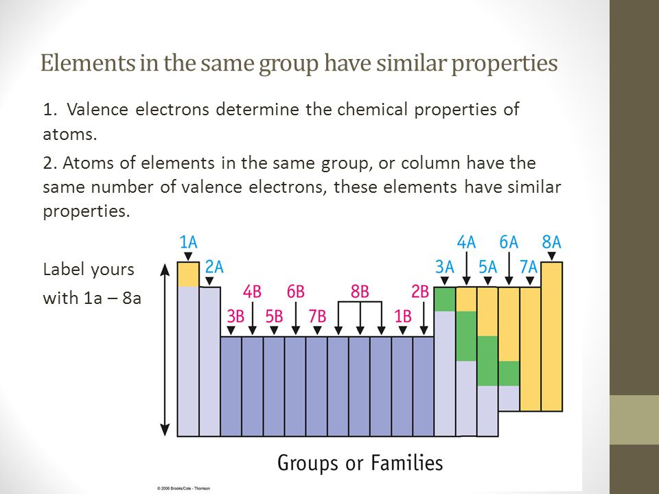 Elements in the same group have similar properties 1. Valence electrons determine the chemical properties of atoms. 2. Atoms of elements in the same g