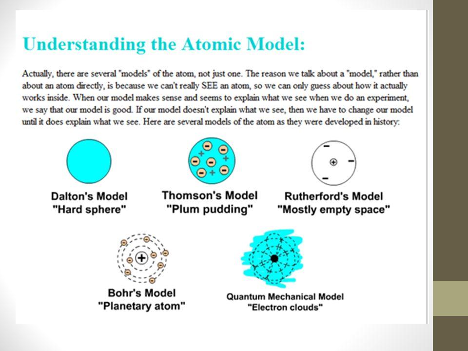 Atoms are the building blocks of molecules 1.