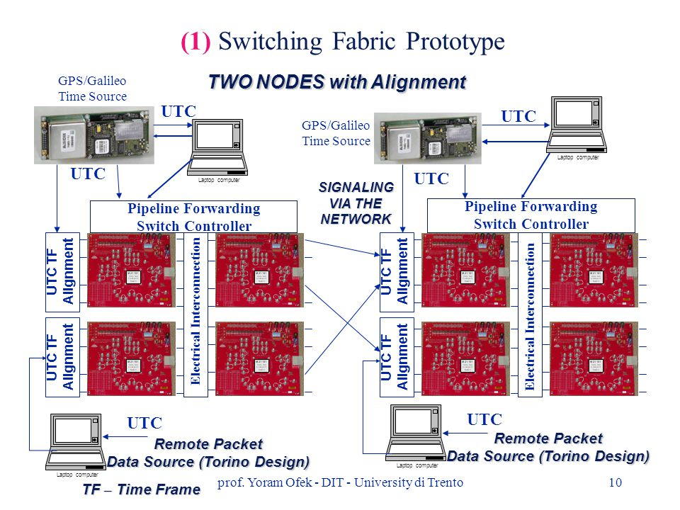 prof. Yoram Ofek - DIT - University di Trento10 TWO NODES with Alignment GPS/Galileo Time Source GPS/Galileo Time Source Pipeline Forwarding Switch Co