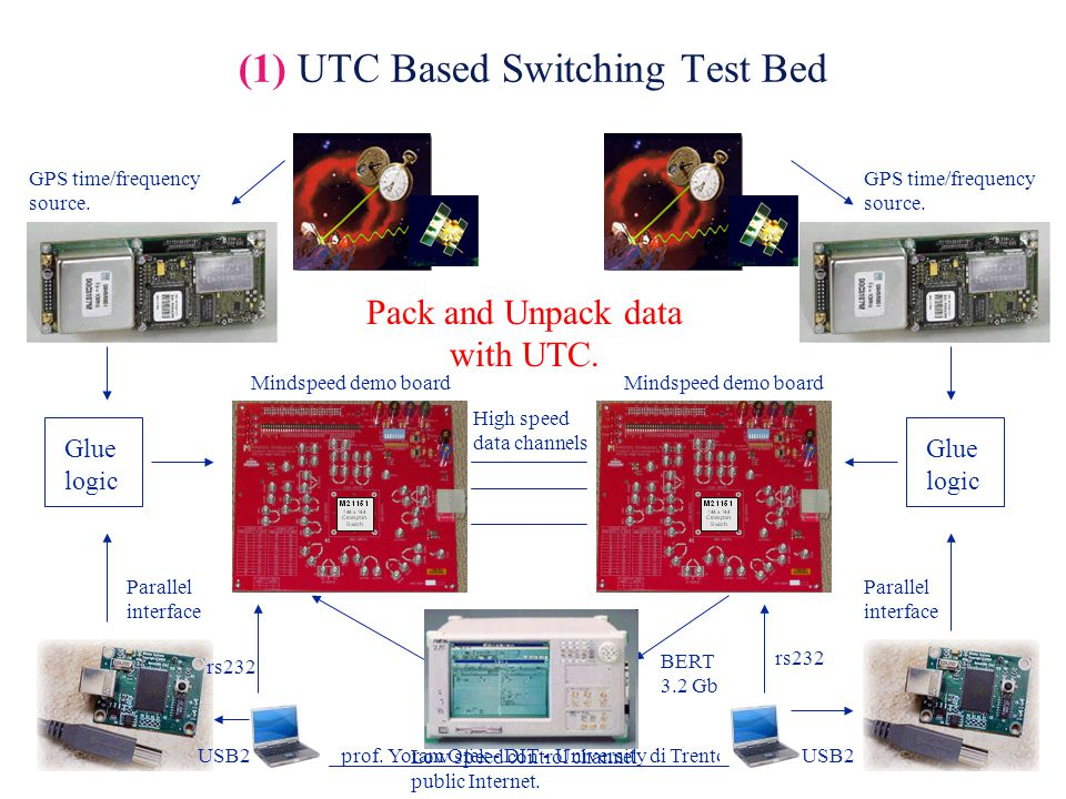 prof. Yoram Ofek - DIT - University di Trento11 (1) UTC Based Switching Test Bed Glue logic Glue logic Low speed control channel public Internet. USB2