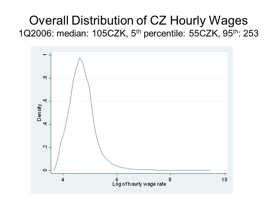 Overall Distribution of CZ Hourly Wages 1Q2006: median: 105CZK, 5 th percentile: 55CZK, 95 th : 253