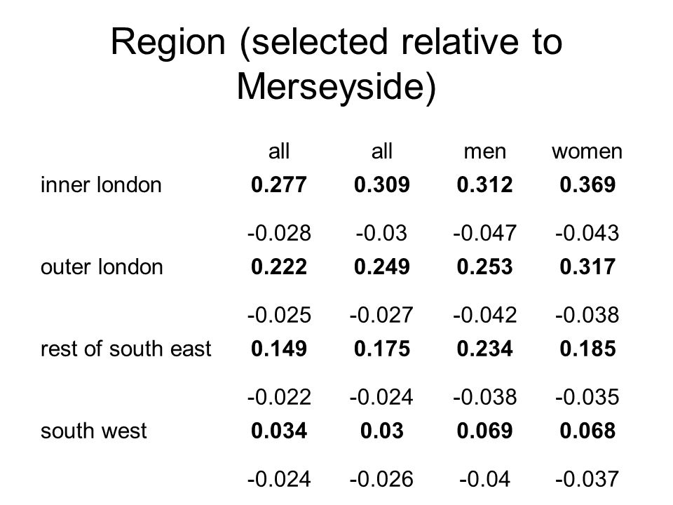 Region (selected relative to Merseyside) all menwomen inner london0.2770.3090.3120.369 -0.028-0.03-0.047-0.043 outer london0.2220.2490.2530.317 -0.025