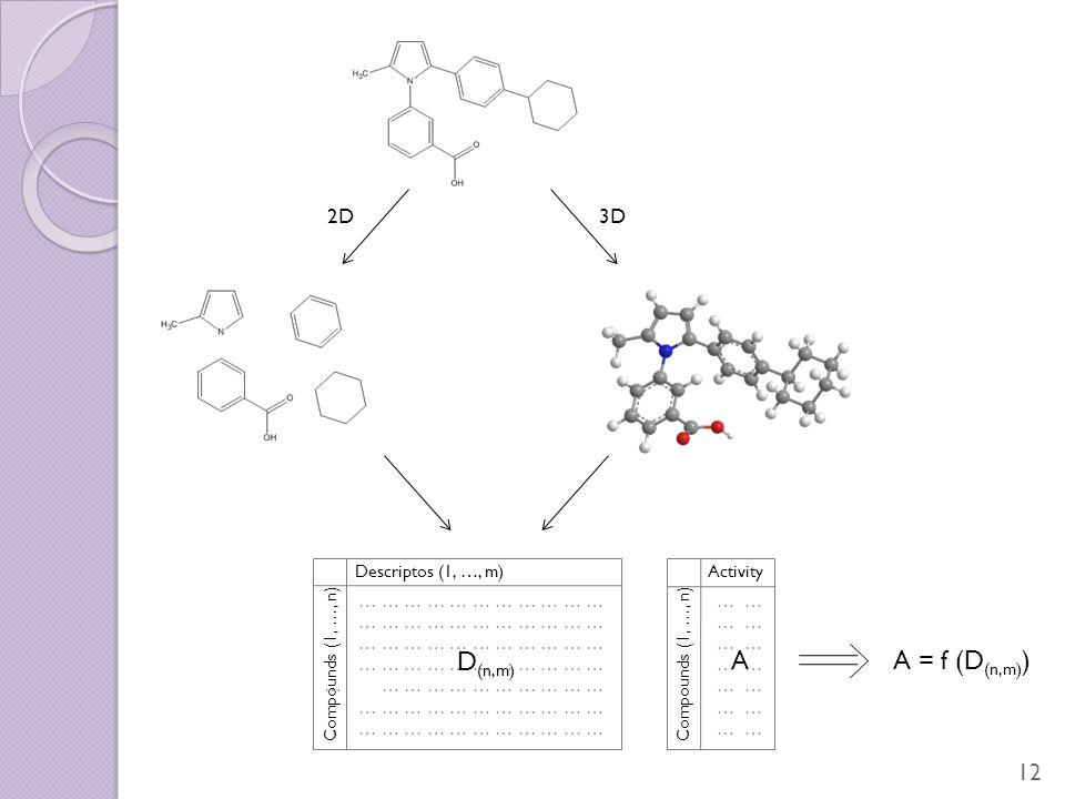 2D3D … … … … … … … … … … … … … … … … … … … … … … … … … … … … … … … … … … … … … … … … … … … … Compounds (1, …, n) Descriptos (1, …, m) D (n,m) … … Compounds (1, …, n) Activity A A = f (D (n,m) ) 12