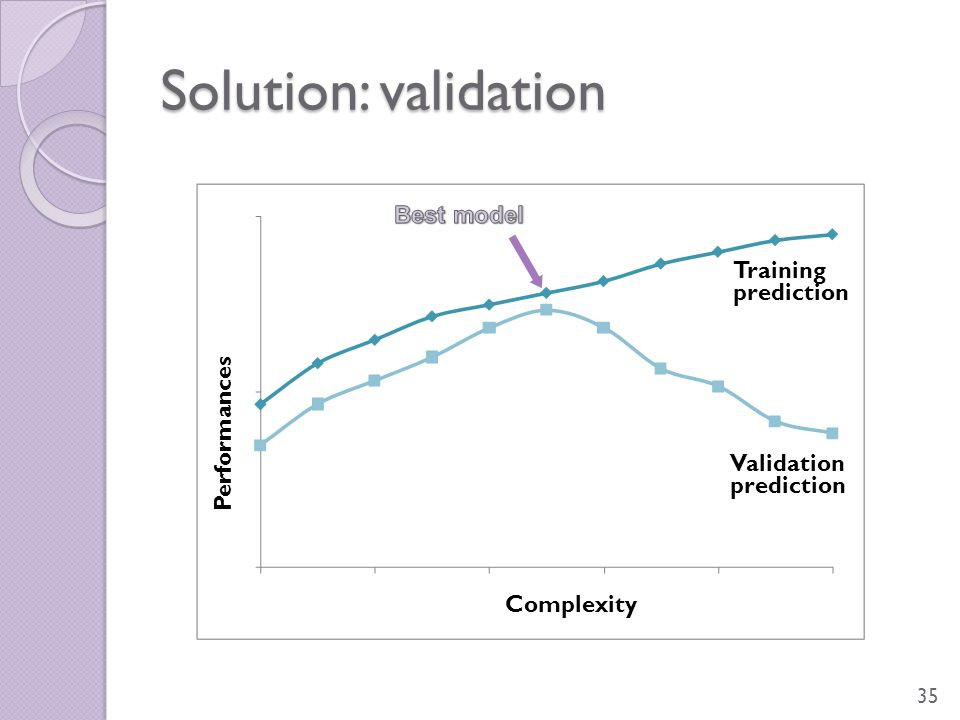 Solution: validation 35 Training prediction Validation prediction Complexity Performances
