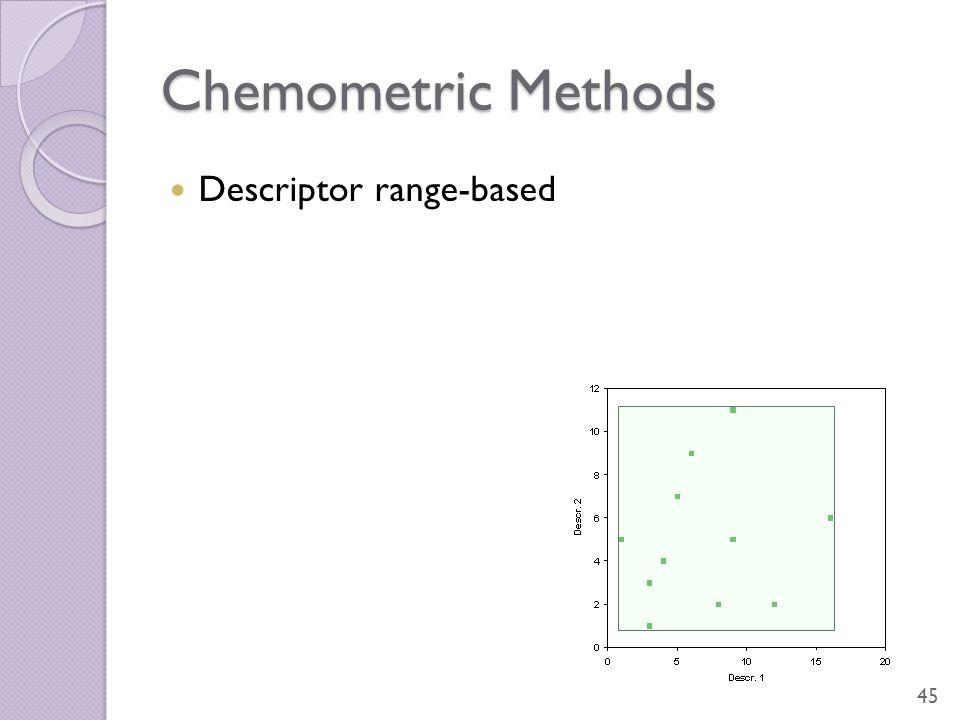 Chemometric Methods Descriptor range-based 45