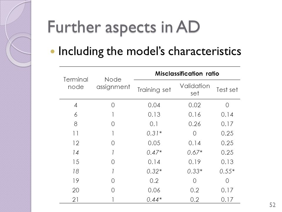 Further aspects in AD 52 Including the model's characteristics Terminal node Node assignment Misclassification ratio Training set Validation set Test