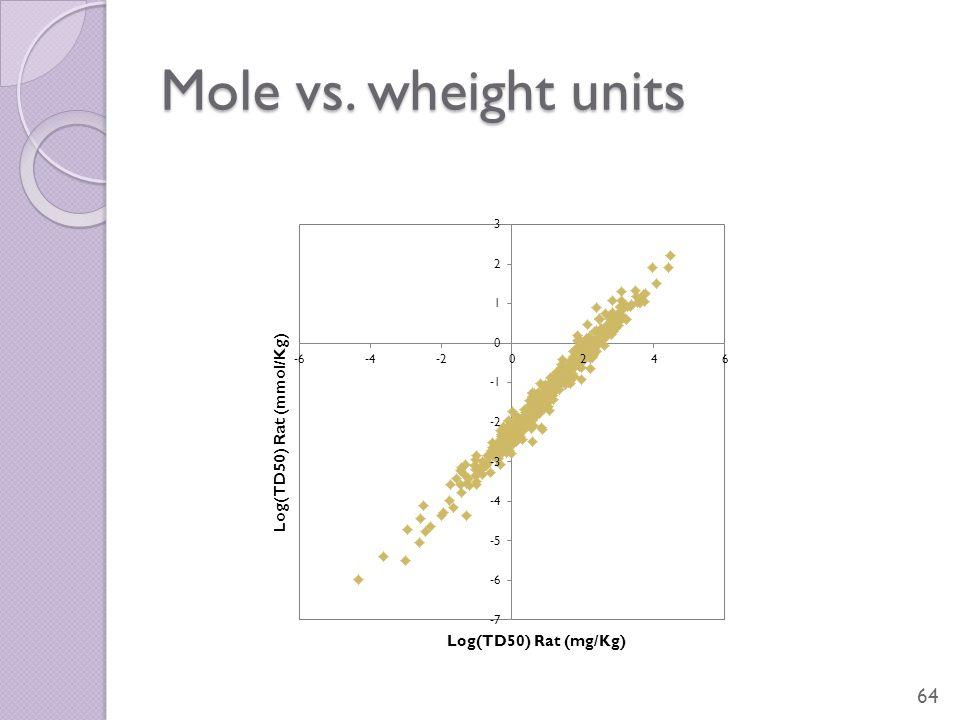 Mole vs. wheight units 64