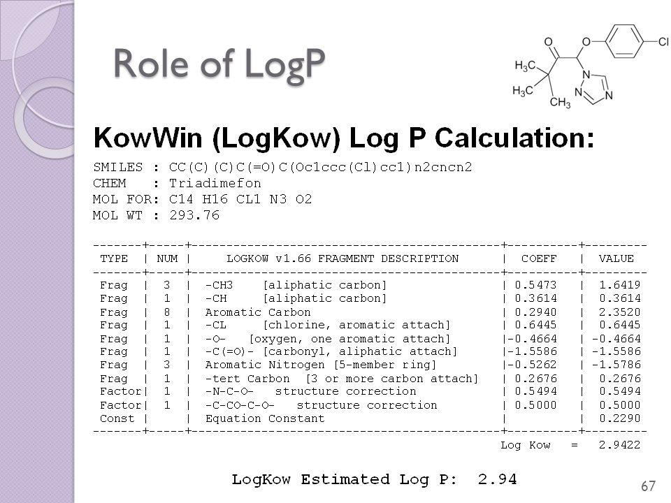 Role of LogP 67