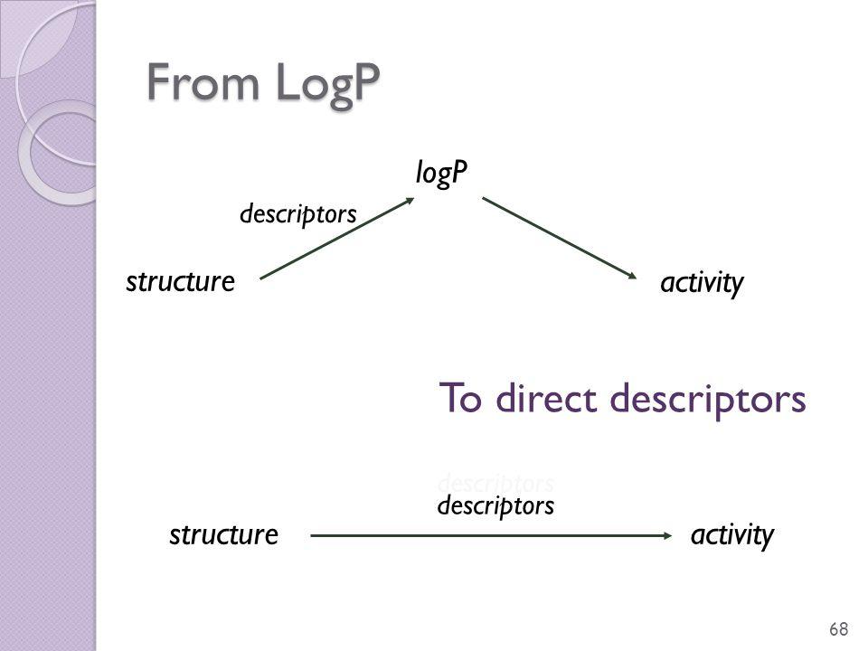 From LogP 68 descriptors structure logP activity descriptors structureactivity To direct descriptors