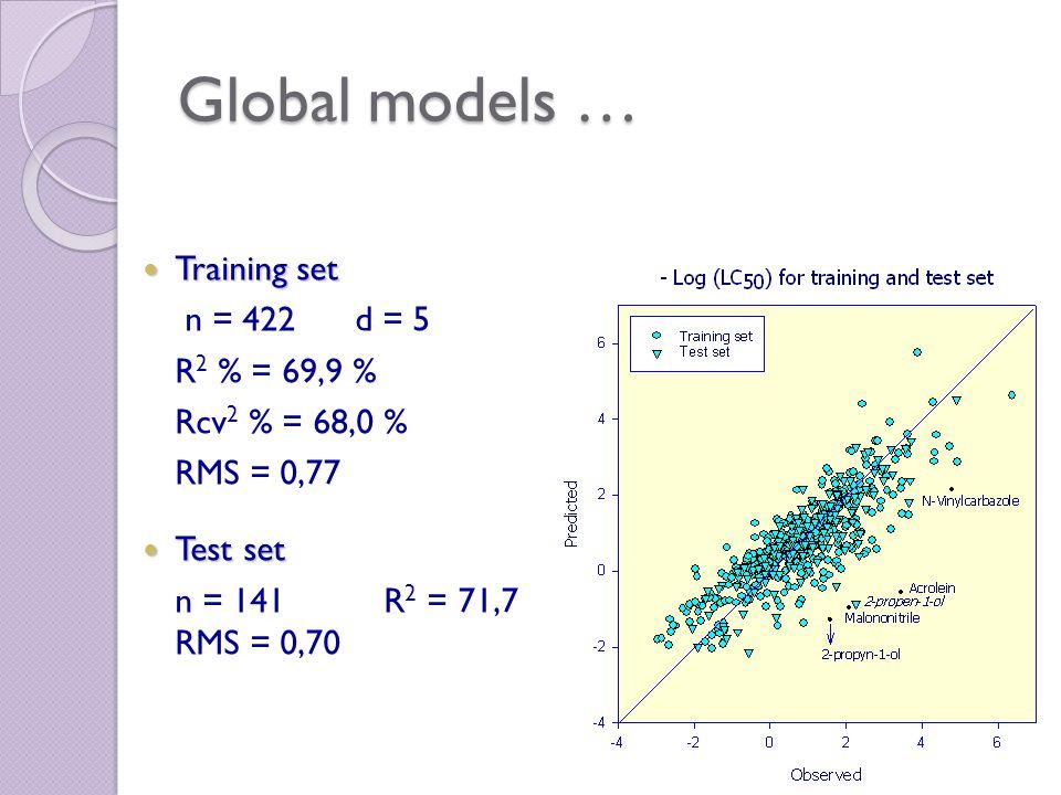 Global models … 70 Training set Training set n = 422 d = 5 R 2 % = 69,9 % Rcv 2 % = 68,0 % RMS = 0,77 Test set Test set n = 141 R 2 = 71,7 RMS = 0,70