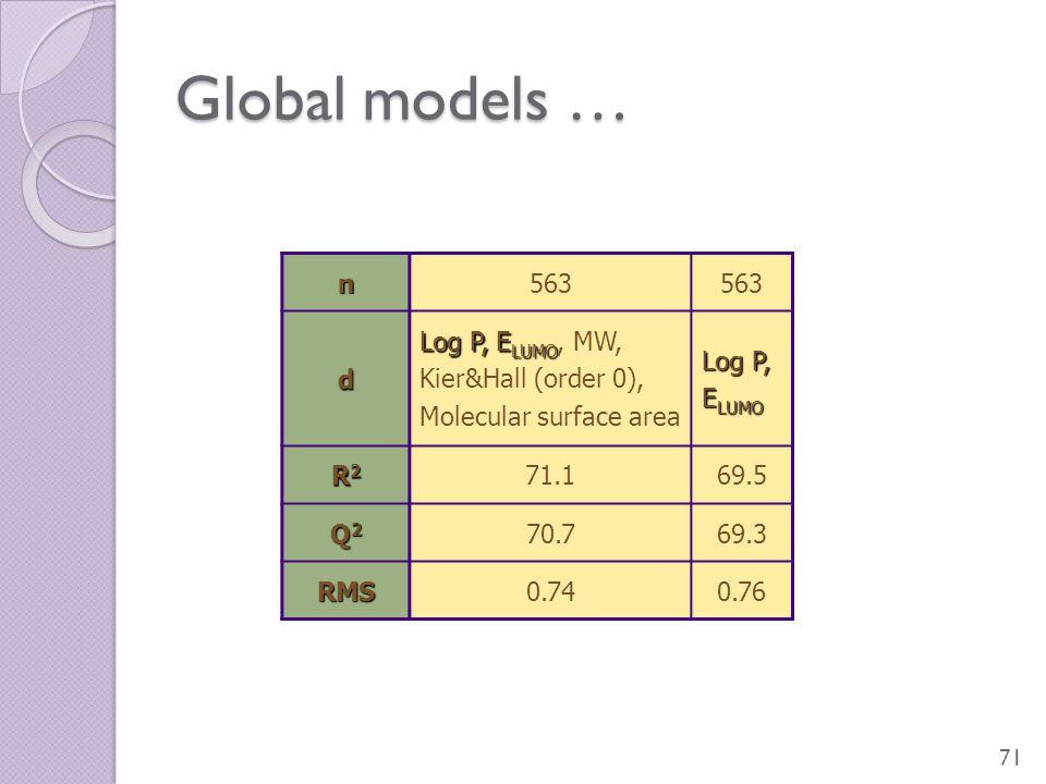 Global models … 71 n563 d Log P, E LUMO Log P, E LUMO, MW, Kier&Hall (order 0), Molecular surface area Log P, E LUMO R2R2R2R2 71.169.5 Q2Q2Q2Q2 70.769.3 RMS0.740.76