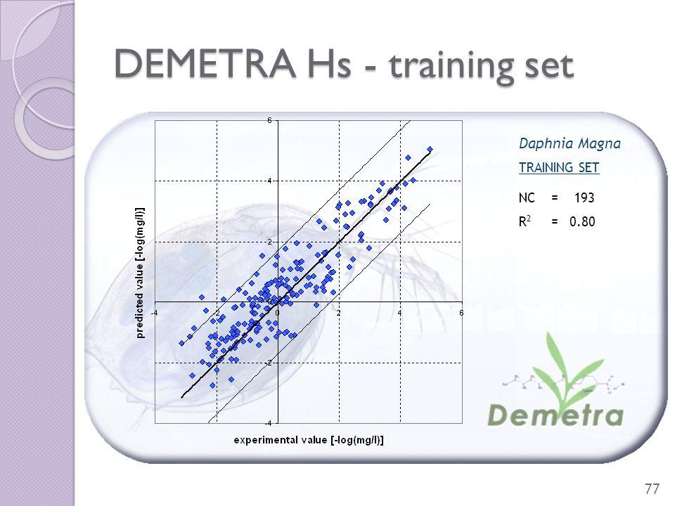 DEMETRA Hs - training set 77 Daphnia Magna TRAINING SET NC = 193 R 2 = 0.80