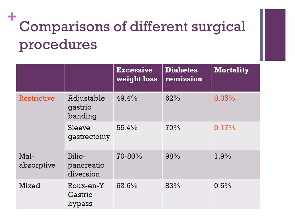 + Comparisons of different surgical procedures Excessive weight loss Diabetes remission Mortality RestrictiveAdjustable gastric banding 49.4%62%0.05%
