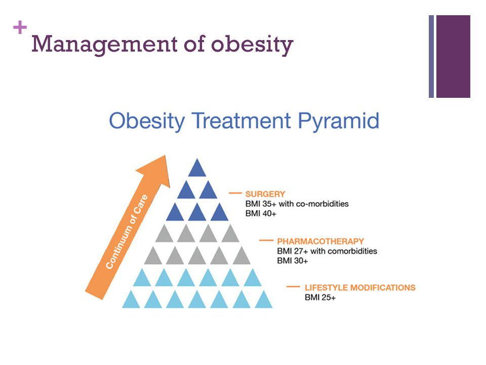 + Management of obesity Dieting Exercise Weight loss programs Medication Surgery