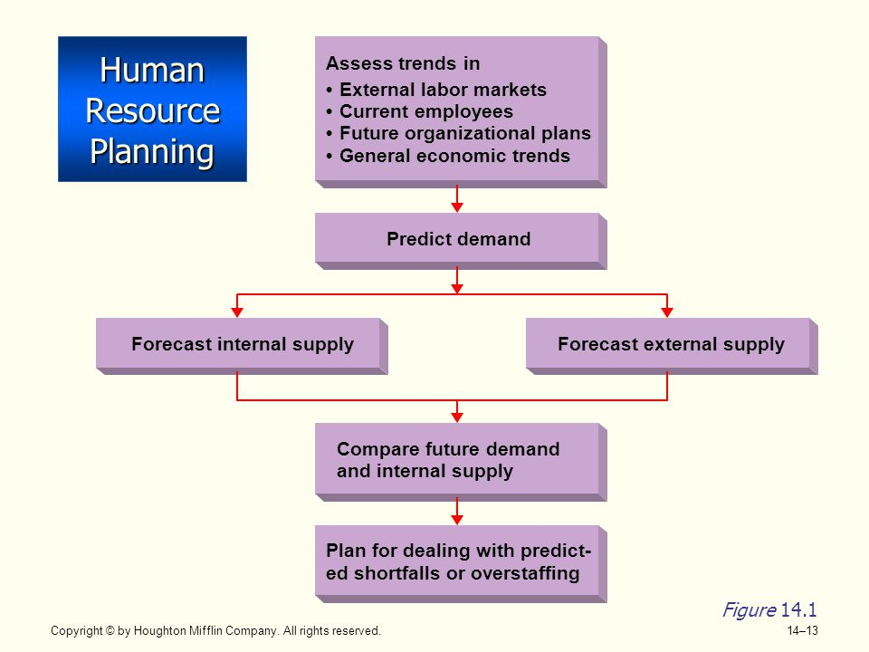 Copyright © by Houghton Mifflin Company. All rights reserved. 14–13 Human Resource Planning Predict demand Forecast internal supplyForecast external s