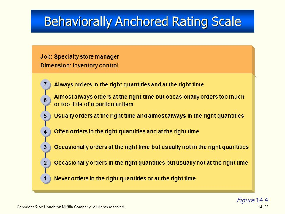 Copyright © by Houghton Mifflin Company. All rights reserved. 14–22 Behaviorally Anchored Rating Scale Job: Specialty store manager Dimension: Invento