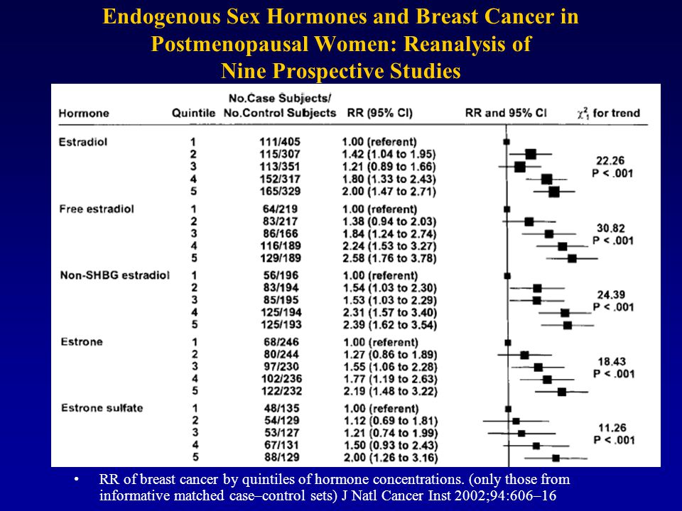 Endogenous Sex Hormones and Breast Cancer in Postmenopausal Women: Reanalysis of Nine Prospective Studies RR of breast cancer by quintiles of hormone