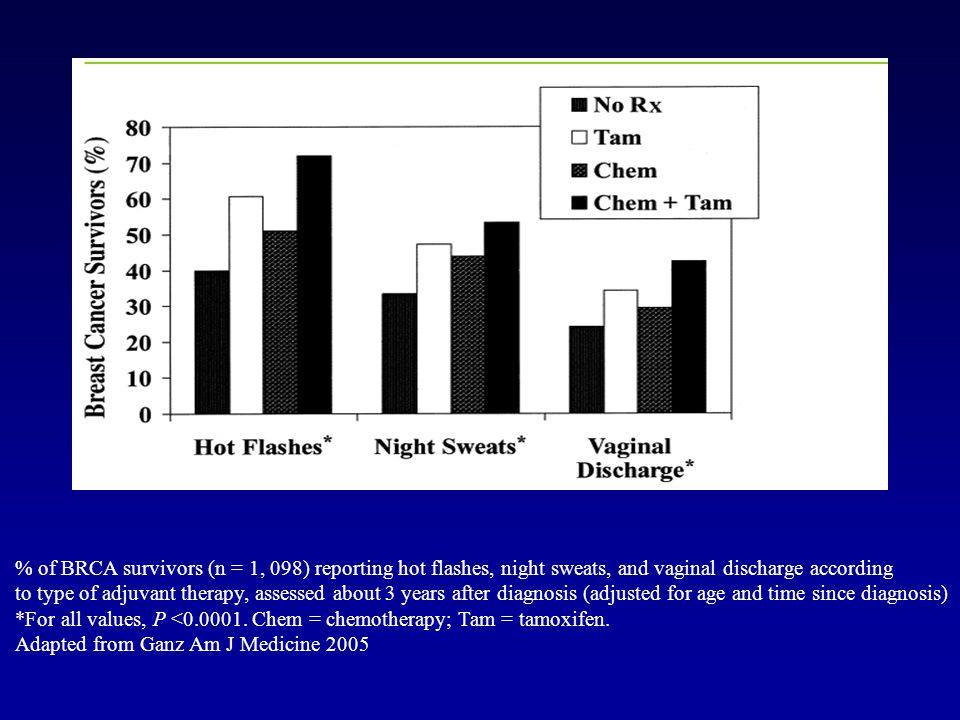 % of BRCA survivors (n = 1, 098) reporting hot flashes, night sweats, and vaginal discharge according to type of adjuvant therapy, assessed about 3 ye