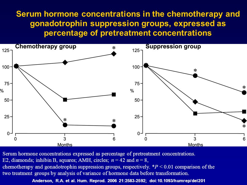 Anderson, R.A. et al. Hum. Reprod. 2006 21:2583-2592; doi:10.1093/humrep/del201 Serum hormone concentrations in the chemotherapy and gonadotrophin sup