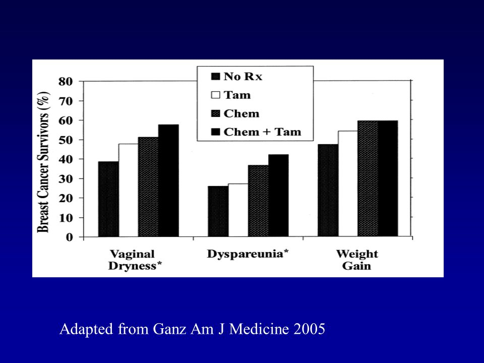 Prevalence of vertebral fracture in women with non-metastatic breast cancer.