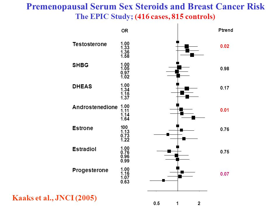 Premenopausal Serum Sex Steroids and Breast Cancer Risk The EPIC Study; (416 cases, 815 controls) Testosterone SHBG DHEAS Androstenedione Estrone Estradiol Progesterone 1.00 1.33 1.36 1.58 1.00 1.05 0.97 1.02 1.00 1.34 1.15 1.37 1.00 1.11 1.14 1.64 1.00 1.13 0.73 1.22 1.00 0.76 0.96 0.99 1.00 1.16 1.07 0.63 OR 0.5 1 2 Ptrend 0.02 0.98 0.17 0.01 0.76 0.75 0.07 Kaaks et al., JNCI (2005)