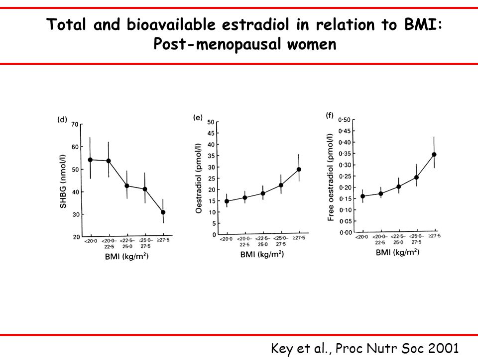 Total and bioavailable estradiol in relation to BMI: Post-menopausal women Key et al., Proc Nutr Soc 2001