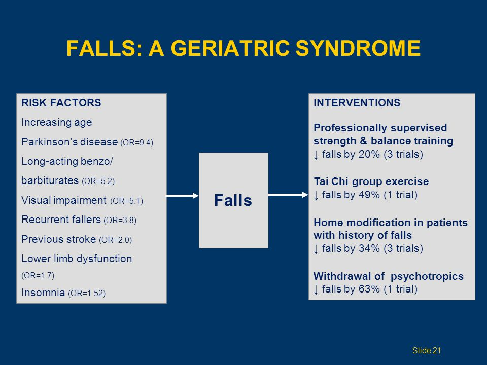 FALLS: A GERIATRIC SYNDROME INTERVENTIONS Professionally supervised strength & balance training ↓ falls by 20% (3 trials) Tai Chi group exercise ↓ fal